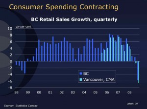 BC retail sales as tracked by Statistics Canada to January 2009. part of a BC Business Council presentation to the VEDC's Quarterly Diaolgue.